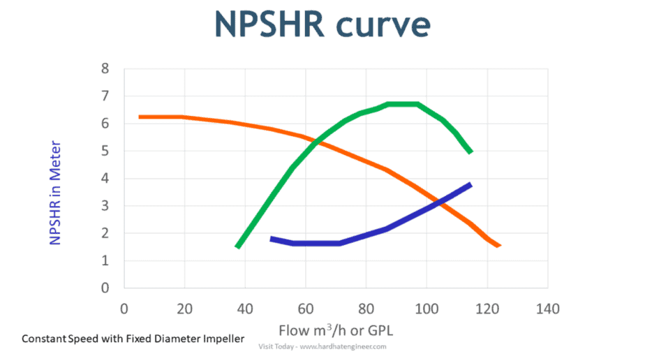npshr curve for pump with flow rate
