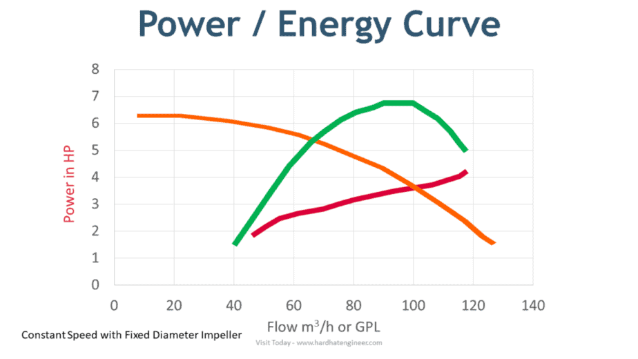 power and energy curve plotted for pump
