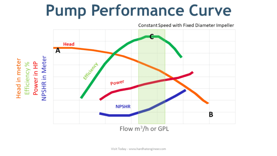Pump Performance Curve showing head, flow, power and NPSHR