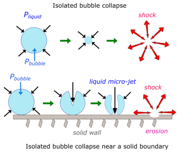 How Cavitation works inside the pump. Bubble creation and collapse.